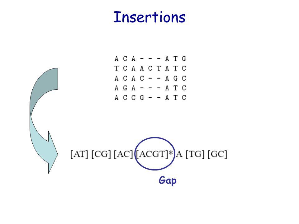 Insertions Gap