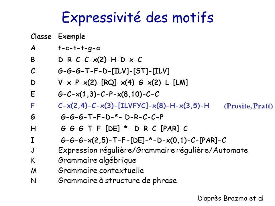ClasseExemple At-c-t-t-g-a BD-R-C-C-x(2)-H-D-x-C CG-G-G-T-F-D-[ILV]-[ST]-[ILV] DV-x-P-x(2)-[RQ]-x(4)-G-x(2)-L-[LM] EG-C-x(1,3)-C-P-x(8,10)-C-C FC-x(2,4)-C-x(3)-[ILVFYC]-x(8)-H-x(3,5)-H G G-G-G-T-F-D-*- D-R-C-C-P H G-G-G-T-F-[DE]-*- D-R-C-[PAR]-C I G-G-G-x(2,5)-T-F-[DE]-*-D-x(0,1)-C-[PAR]-C J Expression régulière/Grammaire régulière/Automate K Grammaire algébrique M Grammaire contextuelle N Grammaire à structure de phrase Expressivité des motifs (Prosite, Pratt) D'après Brazma et al