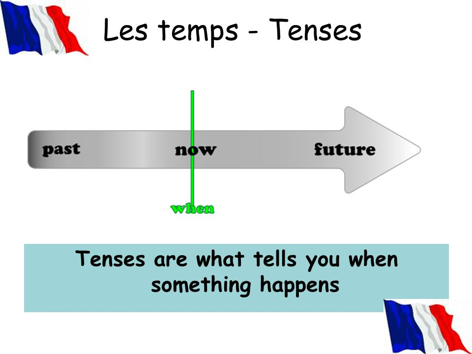 Les temps - Tenses What are tenses? Tenses are what tells you when something happens