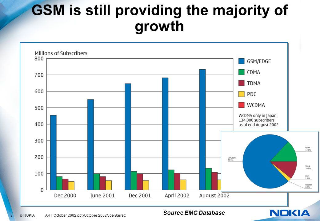 3 © NOKIA ART October 2002.ppt /October 2002/Joe Barrett GSM is still providing the majority of growth Source EMC Database
