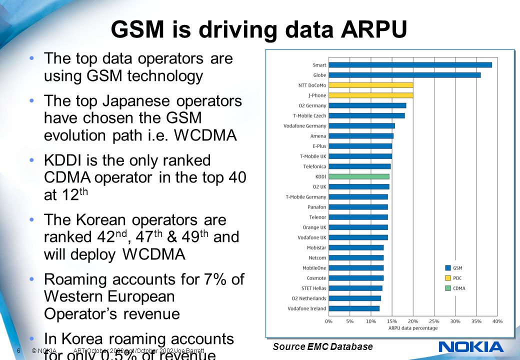 6 © NOKIA ART October 2002.ppt /October 2002/Joe Barrett GSM is driving data ARPU The top data operators are using GSM technology The top Japanese operators have chosen the GSM evolution path i.e.