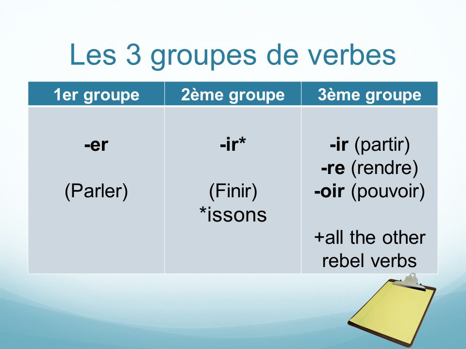 Les 3 groupes de verbes 1er groupe2ème groupe3ème groupe -er (Parler) -ir* (Finir) *issons -ir (partir) -re (rendre) -oir (pouvoir) +all the other rebel verbs