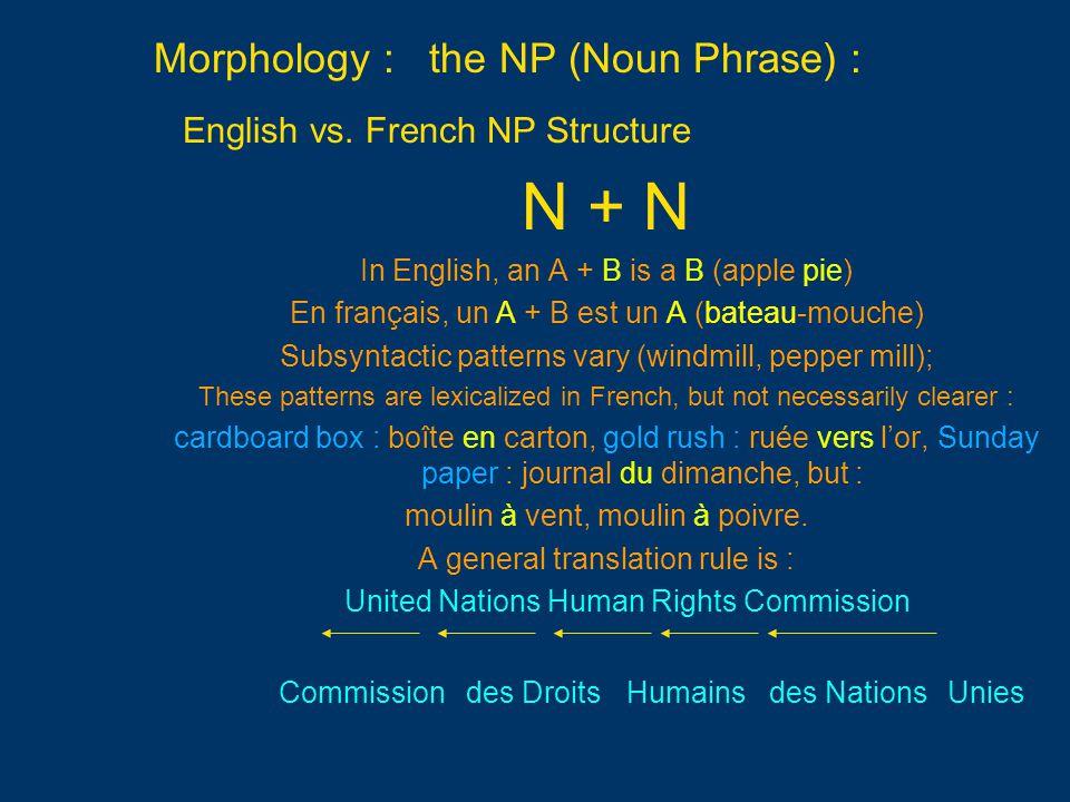 Morphology : the NP (Noun Phrase) : English vs. French NP Structure N + N In English, an A + B is a B (apple pie) En français, un A + B est un A (bate
