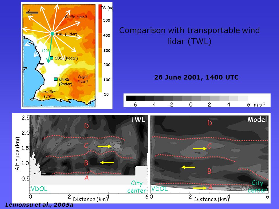 6 m s -1 420-2-4-6 26 June 2001, 1400 UTC B C D A TWL B C D A Model VDOL City center 02460246 Distance (km) VDOL City center 0.5 1.0 1.5 2.0 2.5 Altitude (km) 500 400 300 200 100 50 ZS (m) Marseillev eyre 190 o Puget Massif CNRS (Radar) 3 km VAL (Lidar) OBS (Radar) Etoile Massif Comparison with transportable wind lidar (TWL) Lemonsu et al., 2005a