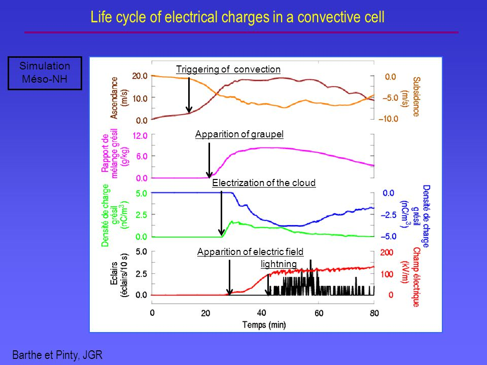 Life cycle of electrical charges in a convective cell Barthe et Pinty, JGR Apparition of graupel Electrization of the cloud Apparition of electric field lightning Triggering of convection Simulation Méso-NH
