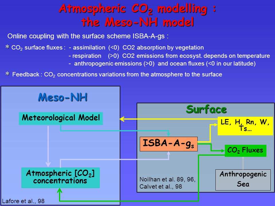 Atmospheric CO 2 modelling : the Meso-NH model Online coupling with the surface scheme ISBA-A-gs :   CO 2 surface fluxes : - assimilation (<0) CO2 absorption by vegetation - respiration (>0) CO2 emissions from ecosyst.