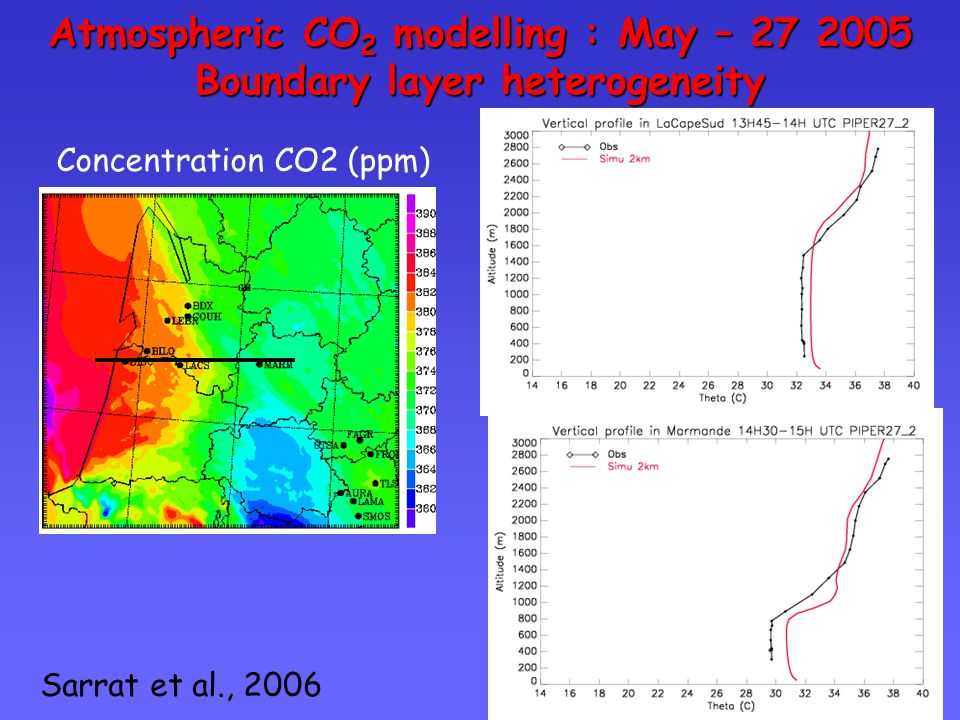 Atmospheric CO 2 modelling May – 27 2005 : comparisons obs/simu Simulated vertical cross section of CO 2 Ocean - Marmande Agricultural area Forest area Vertical cross section of observed CO 2 by aircraftoceanforestcropland forestcropland Sarrat et al., 2006 Winter crops  Assimilation Forêt  Respiration