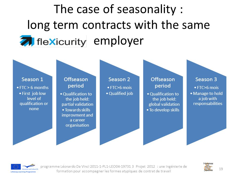 The case of seasonality : long term contracts with the same employer Season 1 FTC > 6 months First job low level of qualification or none Offseason period Qualification to the job held: partial validation Towards skills improvment and a career organisation Season 2 FTC>6 mois Qualified job Offseason period Qualification to the job held: global validation To develop skills Season 3 FTC>6 mois Manage to hold a job with responsabilities programme Léonardo Da Vinci 2011-1-PL1-LEO04-19731 3 Projet 2012 : une ingénierie de formation pour accompagner les formes atypiques de contrat de travail 19