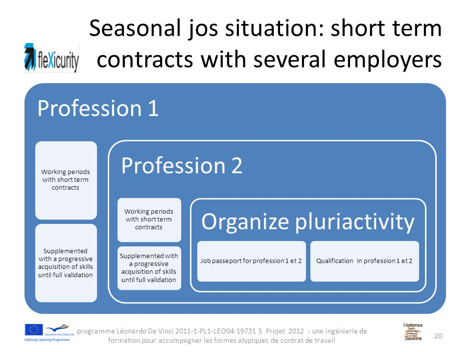 Seasonal jos situation: short term contracts with several employers Profession 1 Working periods with short term contracts Supplemented with a progressive acquisition of skills until full validation Profession 2 Working periods with short term contracts Supplemented with a progressive acquisition of skills until full validation Organize pluriactivity Job passeport for profession 1 et 2Qualification in profession 1 et 2 programme Léonardo Da Vinci 2011-1-PL1-LEO04-19731 3 Projet 2012 : une ingénierie de formation pour accompagner les formes atypiques de contrat de travail 20
