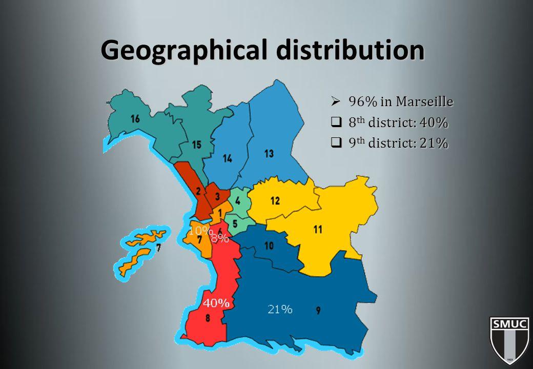 Geographical distribution Geographical distribution  96% in Marseille  8 th district: 40%  9 th district: 21%