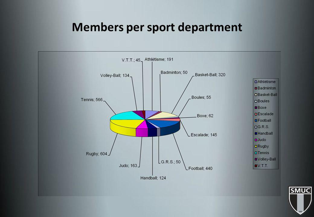 Members per sport department