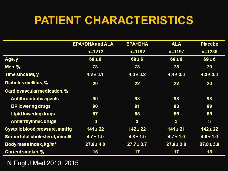 PATIENT CHARACTERISTICS EPA+DHA and ALAEPA+DHAALAPlacebo n=1212n=1192n=1197n=1236 Age, y 69 ± 6 Men, % 78 79 Time since MI, y 4.2 ± 3.14.3 ± 3.24.4 ± 3.34.3 ± 3.3 Diabetes mellitus, % 2022 20 Cardiovascular medication, % Antithrombotic agents 9698 BP lowering drugs 90918889 Lipid lowering drugs 87858685 Antiarrhythmic drugs 3333 Systolic blood pressure, mmHg 141 ± 22142 ± 22141 ± 21142 ± 22 Serum total cholesterol, mmol/l 4.7 ± 1.04.8 ± 1.04.7 ± 1.04.8 ± 1.0 Body mass index, kg/m 2 27.8 ± 4.027.7 ± 3.727.8 ± 3.827.8 ± 3.9 Current smoker, % 1517 18 N Engl J Med 2010: 2015