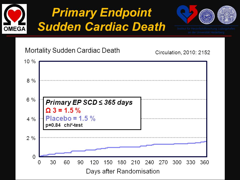 Primary Endpoint Sudden Cardiac Death 10 % 8 % 6 % 4 % 2 % Primary EP SCD ≤ 365 days Ω 3 = 1.5 % Placebo = 1.5 % p=0.84 chi²-test Mortality Sudden Cardiac Death Circulation, 2010: 2152