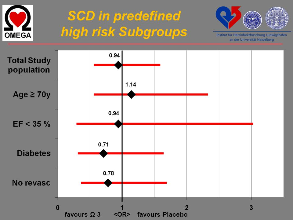 SCD in predefined high risk Subgroups favours Ω 3favours Placebo