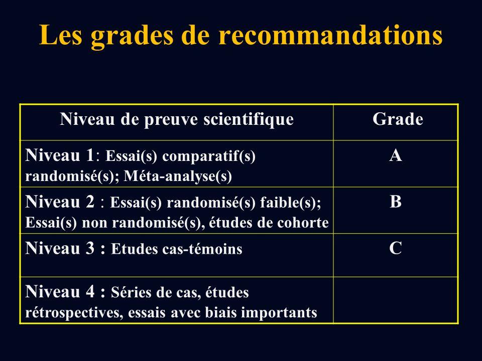 Les grades de recommandations Niveau de preuve scientifique Grade Niveau 1: Essai(s) comparatif(s) randomisé(s); Méta-analyse(s) A Niveau 2 : Essai(s) randomisé(s) faible(s); Essai(s) non randomisé(s), études de cohorte B Niveau 3 : Etudes cas-témoins C Niveau 4 : Séries de cas, études rétrospectives, essais avec biais importants