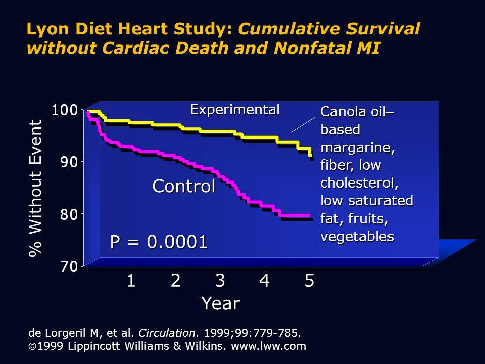 Lyon Diet Heart Study: Cumulative Survival without Cardiac Death and Nonfatal MI de Lorgeril M, et al.
