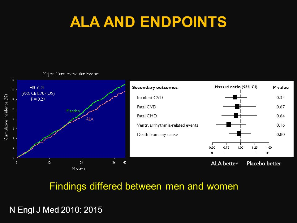 ALA AND ENDPOINTS Findings differed between men and women Hazard ratio (95% CI) ALA betterPlacebo better N Engl J Med 2010: 2015