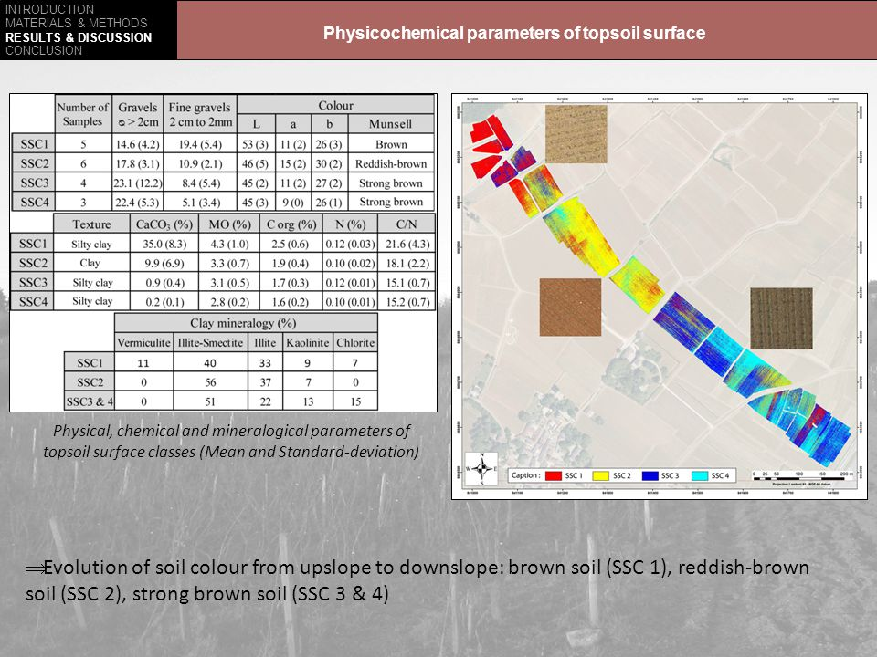 INTRODUCTION MATERIALS & METHODS RESULTS & DISCUSSION CONCLUSION - Aim : evaluate topsoil surface classes separability - Different spatial positions of SSC Classes recognized by images analysis present their own physicochemical parameters PCA performed on physicochemical parameters of topsoil samples Physicochemical parameters of soil surface characteristics