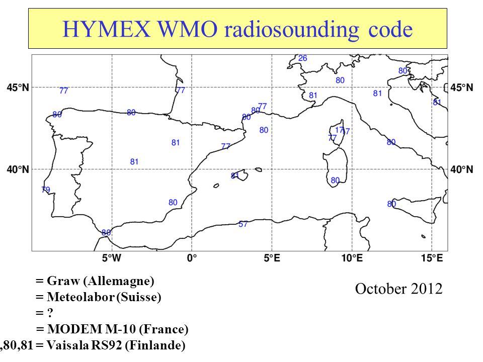 IWV GPS vs RS Vaisala RS92 Modem M-10 Graw MOIST DRY From Poster Bock et al., 5th HYMEX workshop Slot