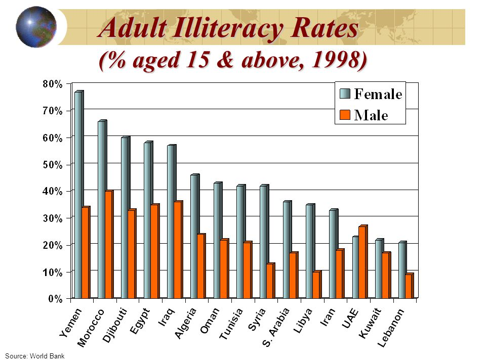 Adult Illiteracy Rates (% aged 15 & above, 1998) Source: World Bank
