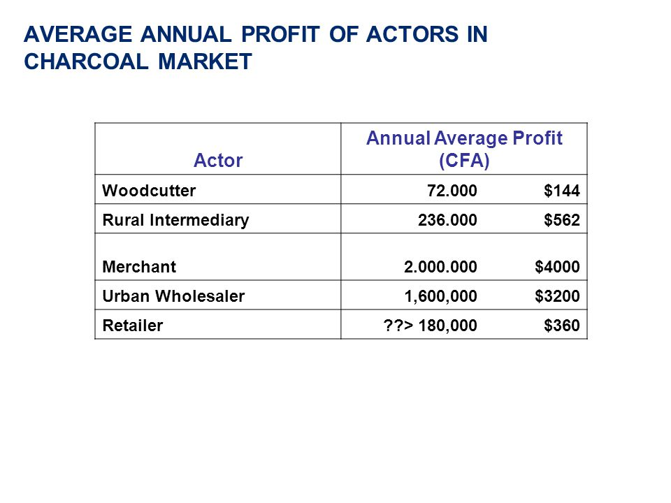AVERAGE ANNUAL PROFIT OF ACTORS IN CHARCOAL MARKET Actor Annual Average Profit (CFA) Woodcutter72.000 $144 Rural Intermediary236.000 $562 Merchant2.000.000 $4000 Urban Wholesaler1,600,000 $3200 Retailer > 180,000 $360