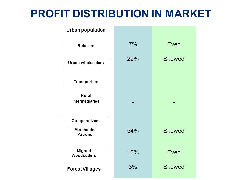 Urban population Retailers Urban wholesalers Transporters Co-operatives Merchants/ Patrons Migrant Woodcutters Forest Villages Rural Intermediaries PROFIT DISTRIBUTION IN MARKET 7% 22% - 54% 16% 3% Even Skewed - Skewed Even Skewed