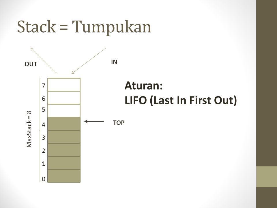 Stack = Tumpukan Aturan: LIFO (Last In First Out) IN OUT TOP MaxStack = 8 0 1 2 3 4 5 6 7