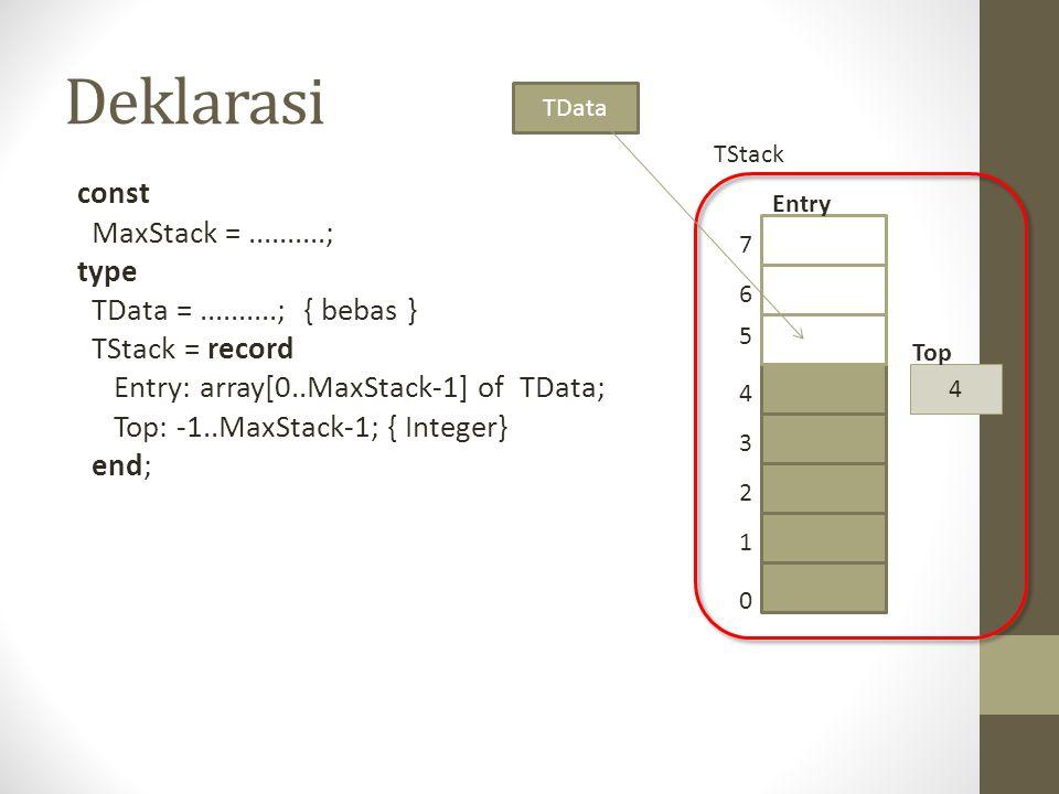 Deklarasi const MaxStack =..........; type TData =..........; { bebas } TStack = record Entry: array[0..MaxStack-1] of TData; Top: -1..MaxStack-1; { I
