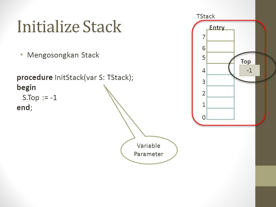 Initialize Stack Mengosongkan Stack procedure InitStack(var S: TStack); begin S.Top := -1 end; 0 1 2 3 4 5 6 7 Top Entry TStack Variable Parameter