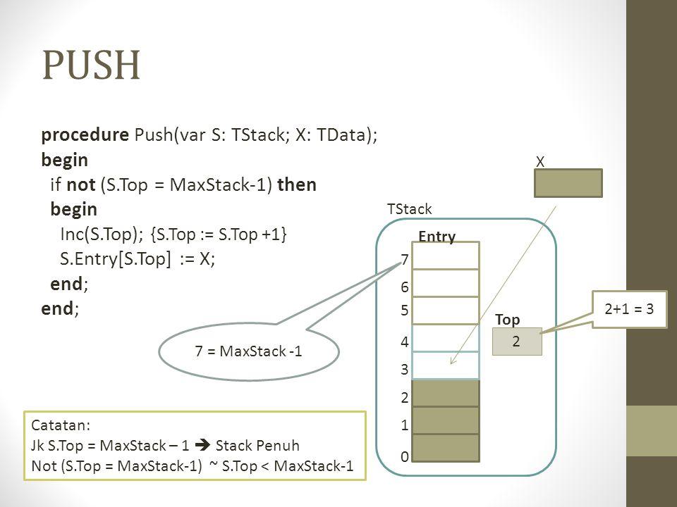 PUSH procedure Push(var S: TStack; X: TData); begin if not (S.Top = MaxStack-1) then begin Inc(S.Top); {S.Top := S.Top +1} S.Entry[S.Top] := X; end; 0 1 2 3 4 5 6 7 2 Top Entry TStack 2+1 = 3 7 = MaxStack -1 Catatan: Jk S.Top = MaxStack – 1  Stack Penuh Not (S.Top = MaxStack-1) ~ S.Top < MaxStack-1 X