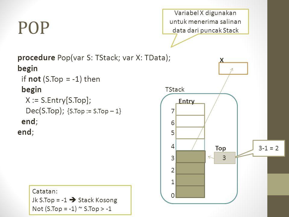 POP procedure Pop(var S: TStack; var X: TData); begin if not (S.Top = -1) then begin X := S.Entry[S.Top]; Dec(S.Top); {S.Top := S.Top – 1} end; 0 1 2 3 4 5 6 7 Entry TStack 3-1 = 2 Catatan: Jk S.Top = -1  Stack Kosong Not (S.Top = -1) ~ S.Top > -1 3 Top Variabel X digunakan untuk menerima salinan data dari puncak Stack X