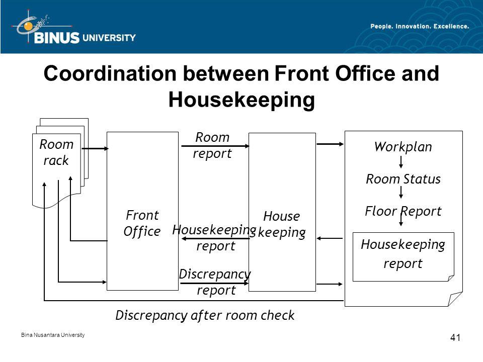 Bina Nusantara University 41 Coordination between Front Office and Housekeeping Room rack Front Office House keeping Workplan Room Status Floor Report Room report Housekeeping report Discrepancy report Discrepancy after room check Housekeeping report