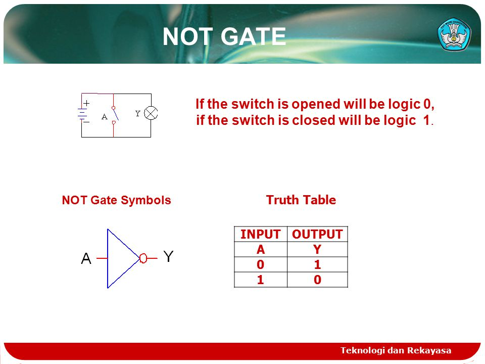 NAND GATE  Operation of the NAND gate with equivalent AND gate followed by an inverter (NOT GATE) as shown in the image: Teknologi dan Rekayasa To be: COutput ABY 001 011 101 110 Truth Table NAND as switch NAND Gate Symbols