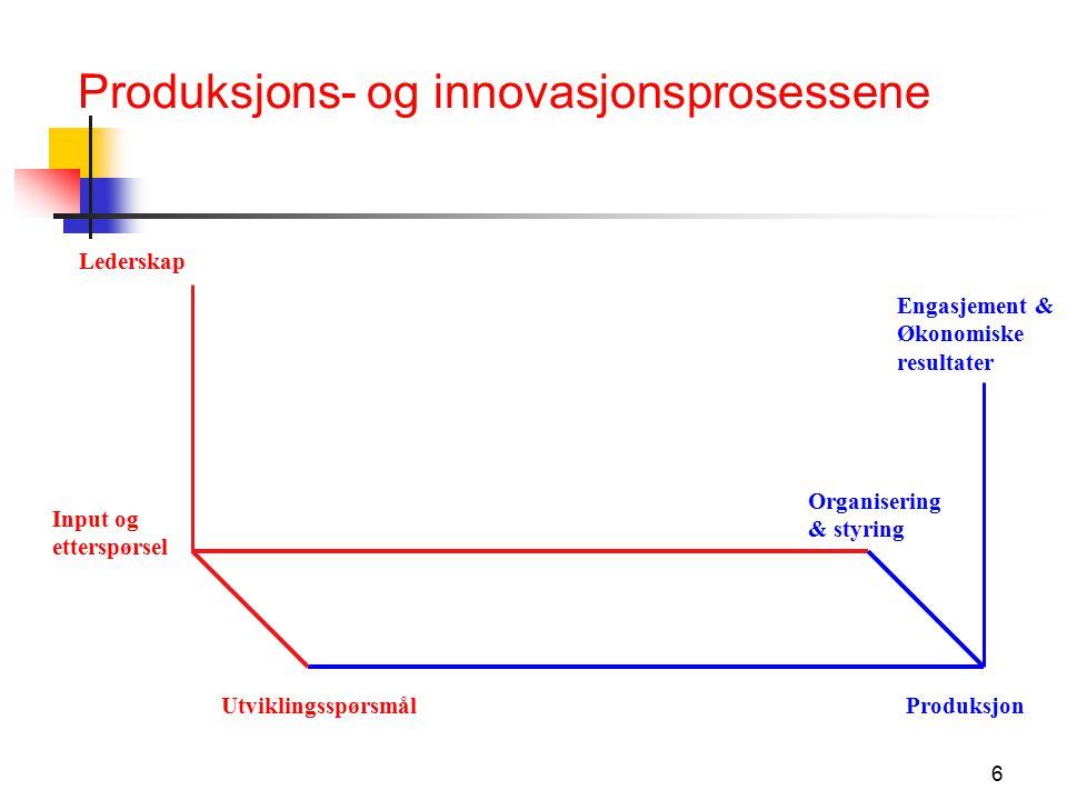 6 Produksjons- og innovasjonsprosessene Lederskap Input og etterspørsel Utviklingsspørsmål Organisering & styring Produksjon Engasjement & Økonomiske resultater