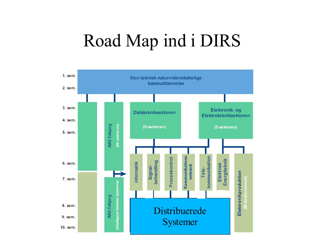 Road Map ind i DIRS Distribuerede Systemer