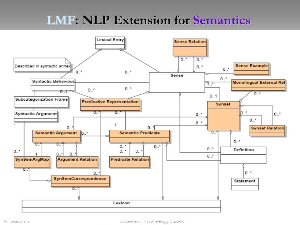 N. Calzolari 16 Dottorato, Pisa, Maggio 2009 LMF: NLP Extension for Semantics