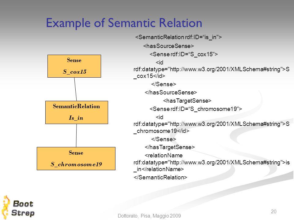 N. Calzolari 20 Dottorato, Pisa, Maggio 2009 S _cox15 S _chromosome19 is _in Sense S_chromosome19 SemanticRelation Is_in Sense S_cox15 Example of Sema