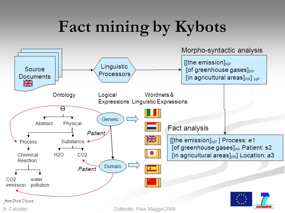 N. Calzolari 36 Dottorato, Pisa, Maggio 2009 Fact mining by Kybots Source Documents Linguistic Processors [[the emission] NP [of greenhouse gases] PP
