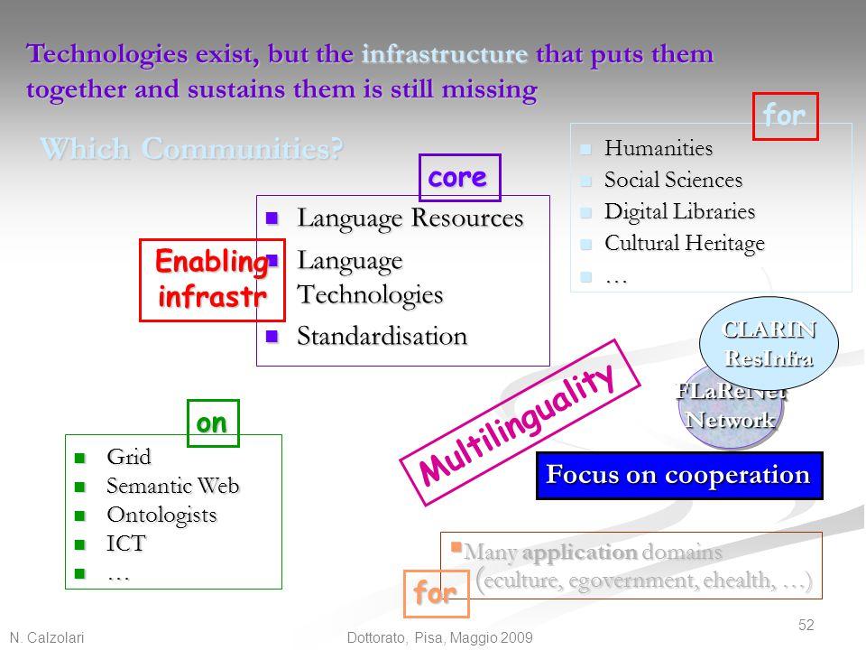 N. Calzolari 52 Dottorato, Pisa, Maggio 2009 Which Communities? Language Resources Language Resources Language Technologies Language Technologies Stan