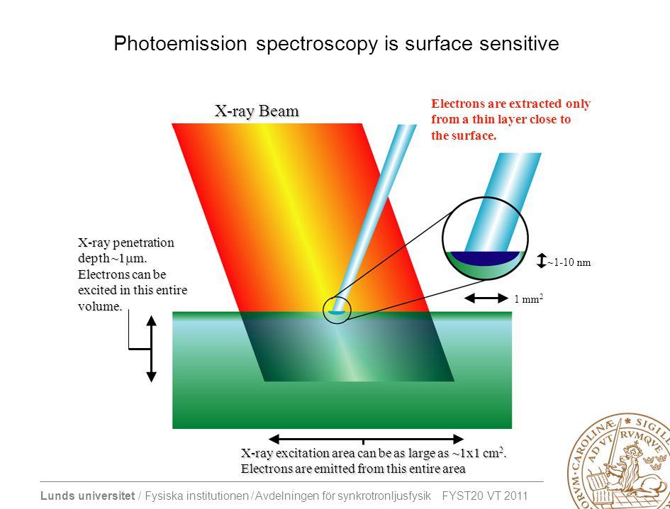 Lunds universitet / Fysiska institutionen / Avdelningen för synkrotronljusfysik FYST20 VT 2011 Photoemission spectroscopy is surface sensitive X-ray B