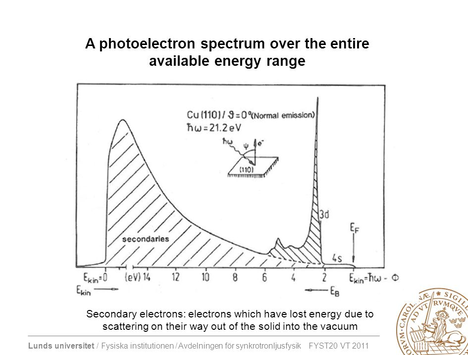 Lunds universitet / Fysiska institutionen / Avdelningen för synkrotronljusfysik FYST20 VT 2011 A photoelectron spectrum over the entire available energy range Secondary electrons: electrons which have lost energy due to scattering on their way out of the solid into the vacuum