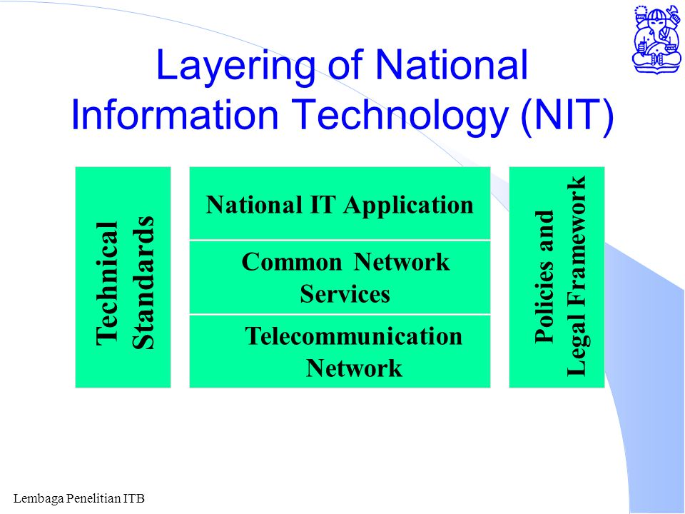 Lembaga Penelitian ITB Layering of National Information Technology (NIT) National IT Application Common Network Services Telecommunication Network Technical Standards Policies and Legal Framework