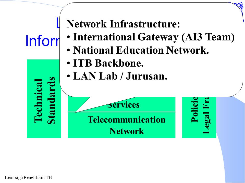 Lembaga Penelitian ITB Layering of National Information Technology (NIT) National IT Application Common Network Services Telecommunication Network Technical Standards Policies and Legal Framework Network Infrastructure: International Gateway (AI3 Team) National Education Network.