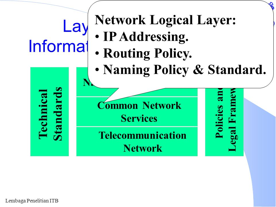 Lembaga Penelitian ITB Layering of National Information Technology (NIT) National IT Application Common Network Services Telecommunication Network Technical Standards Policies and Legal Framework IT Application: Distance Education & Learning.