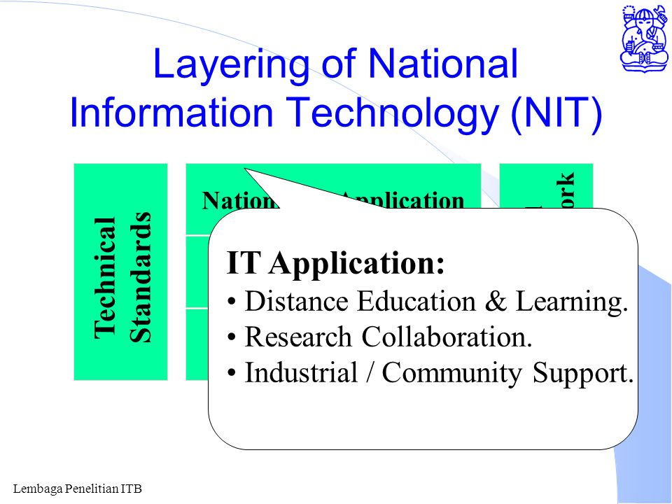 Lembaga Penelitian ITB Layering of National Information Technology (NIT) National IT Application Common Network Services Telecommunication Network Technical Standards Policies and Legal Framework Legal Framework: Course / Degree Accredition.