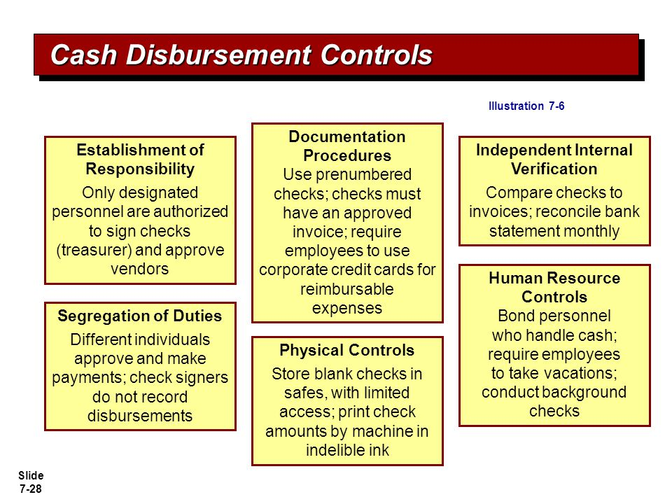 Slide 7-29 The use of prenumbered checks in disbursing cash is an application of the principle of: a.