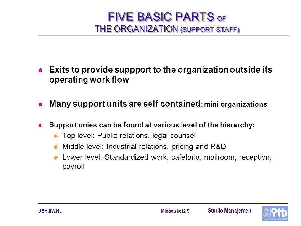 UBH,IIW,HL Studio Manajemen Minggu ke12 10 FIVE BASIC PARTS OF THE ORGANIZATION