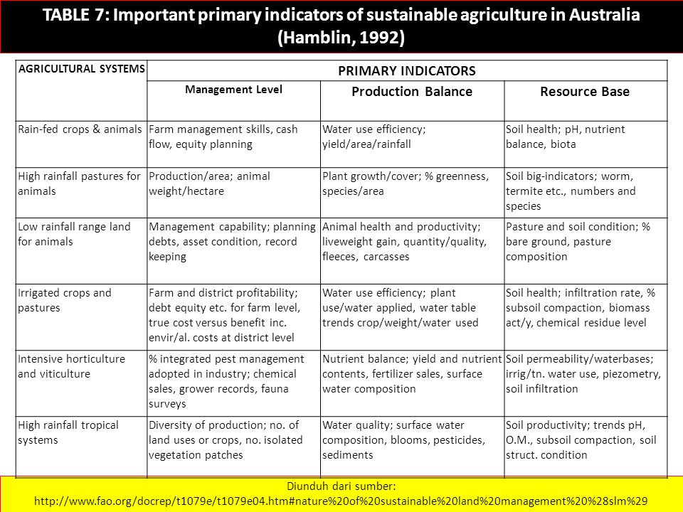 TABLE 7: Important primary indicators of sustainable agriculture in Australia (Hamblin, 1992) Diunduh dari sumber: http://www.fao.org/docrep/t1079e/t1