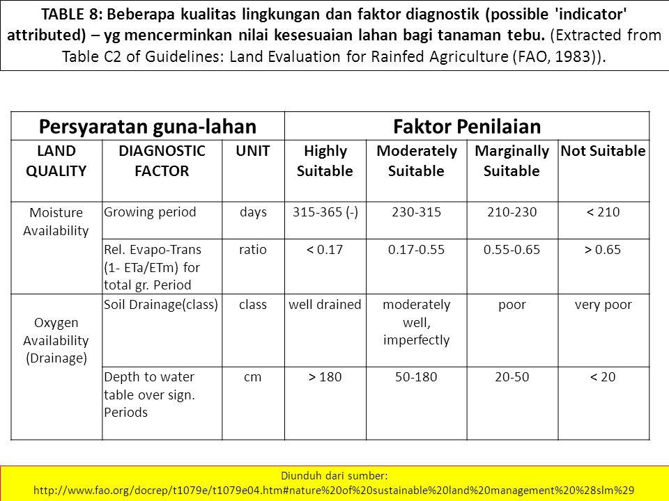 TABLE 8: Beberapa kualitas lingkungan dan faktor diagnostik (possible indicator attributed) – yg mencerminkan nilai kesesuaian lahan bagi tanaman tebu.