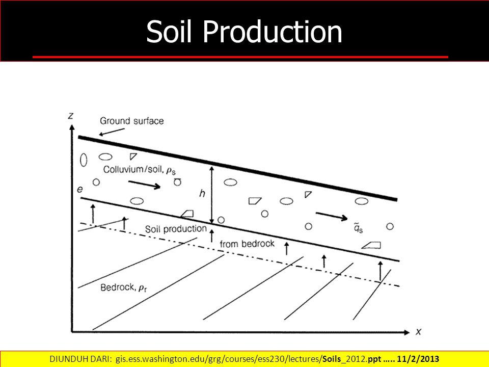 Soil Production DIUNDUH DARI: gis.ess.washington.edu/grg/courses/ess230/lectures/Soils_2012.ppt ….. 11/2/2013